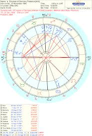 T Square In Composite Chart Beyond The Stars Astrology And Tarot Questioning All