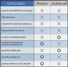 Ritalin Vs Adderall Dosage Chart Ritalin Vs Adderall Which Ones Better See Key Differences