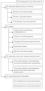 Учет и анализ оборотных активов организации 1 3 Особенности определения и учета оборотных активов в международной учетной практике