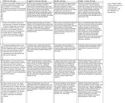 School Counseling Theories Chart Bedowntowndaytona Com