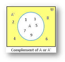 Venn Diagram Examples 3 Sets Complement Of A Set Using Venn Diagram Example On Complement Of A Set