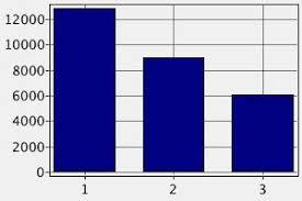Job Chart Of Pharmacist Pharmacist Iceland Salary How To Find A Job