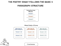 writing a poetry analysis essay ppt video online  10 the poetry essay follows the basic 5 paragraph structure