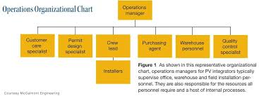 Typical Organizational Chart For Operations Management Image Result For Operations Department Organizational