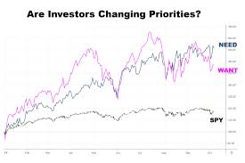 Needs And Wants Chart Stocks Hesitate As Investors Realign Needs And Wants