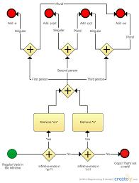 Flow Chart Based On Tenses Flowchart Learning