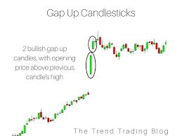 Profitable Candlestick Charting Llc 2 Bullish Gap Up Candlesticks Candlestick Chart Intraday
