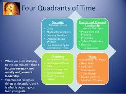 Stephen Covey Four Quadrants Time Management Chart Template Word