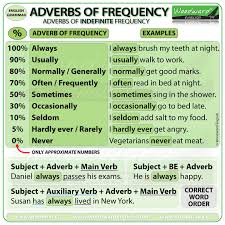 Adverbs Of Frequency Chart Woodward English
