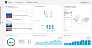 How To Track Survey Completion With Surveymonkey Dashboard