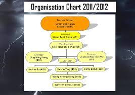 Formula 1 Chart Organisation Chart Formula 1 In Schools Smk Sacred Heart