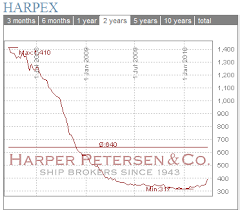 Harpex Index Jumps Dramatically Invesco Shipping Etf