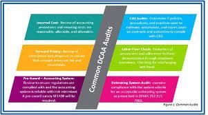 Dcaa Organization Chart The Basics Of Dcaa Compliance 2019 12 03 Engineering