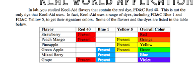 Fdc Color Chart Solved You Can See In The Table That Many Flavors Use A M