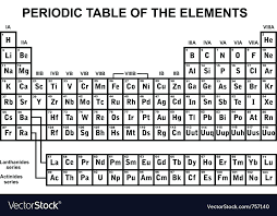 images of the periodic table periodic table of the elements vector image images of periodic table images of the periodic table