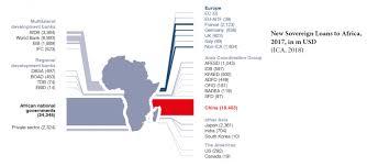 Eib Organisation Chart Eic Study On Infrastructure Development In Africa Eic
