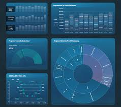 Excel Dashboard Excel Dashboards Templates Cottrell Consulting