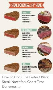 Rare Meat Chart Steak Doneness 34 Steak Rare Seared Around The Edges Red