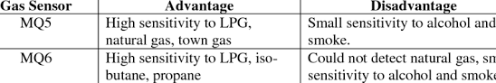 Advantages And Disadvantages Of Natural Gas Advantage And Disadvantage Of Mq5 And Mq6 Gas Sensor Download Table