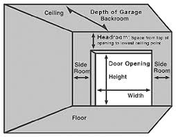 garage door installHow to measure Garage Door for DIY or professionial installation