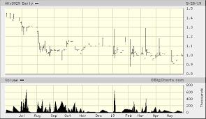 Ipe Group Ltd Hk 0929 Quick Chart Hkg Hk 0929 Ipe