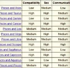 Compatibility Chart Zodiac Signs Compatibility Chart