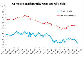 10 Year Gilt Chart Annuity Rates Slashed 8 As Gilt Yields Crash After Brexit