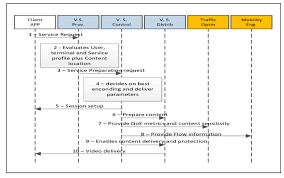 Service Request Flow Chart High Level Service Initiation Flow Chart Download
