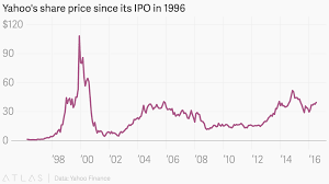 Yahoo Finance Stock Charts Yahoos Share Price Since Its Ipo In 1996