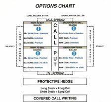 Options Chart For Series 7 Www Bedowntowndaytona Com