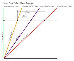 archaicfair sce energy solutions power factor correction mm chart um size