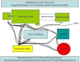 Spaghetti Chart Ppt Operator Flow Spaghetti Diagram Before Improvements Gestion
