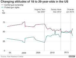 Americas Gun Culture In Charts Bbc News