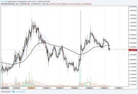 Gnt Usd Long Term Daily Chart Coin Info Blockchain