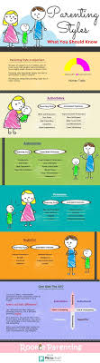 best parenting styles ideas authoritative 4 parenting styles characteristics and effects