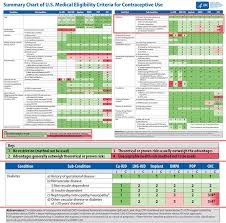 Cdc Contraception Guidelines The Latest Updates