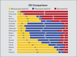 Olive Pomace Oil Advantages