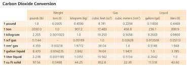 Liquid Nitrogen Gas Conversion Chart Conversion Data For Craft Brewing Matheson