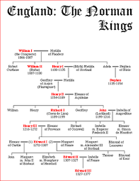 English Monarchy Chart William The Conqueror Edward Iii History Plantagenet