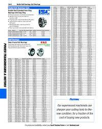 Bearing Tolerance Chart Pdf Ball Bearing Market Size Zanran