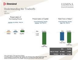 Risk Vs Return Chart Risk Vs Return Chart Lumina Financial Consultants