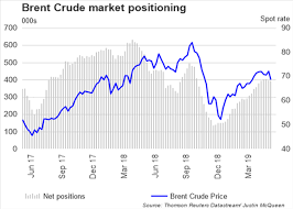 Brent Crude Oil Price Live Chart Crude Oil Price Outlook Oil Drops As Brent Crude Breaks