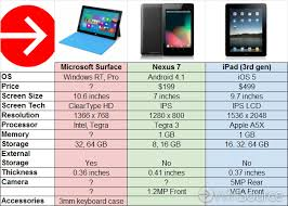 Chart Microsoft Surface Vs Google Nexus 7 Vs Apple Ipad