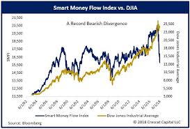 Smart Money Flow Chart