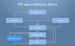 Ios App Structure Design Case Study See How We Upgrade Blockbuster Streaming Service