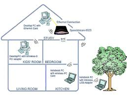wireless network basics frontier com diagram of a wireless network in a home computers