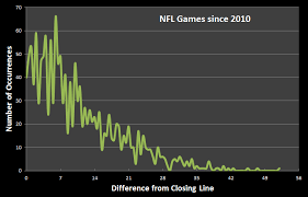 Nfl Point Spread Chart Vegas Knows How Good Are Nfl Betting Lines