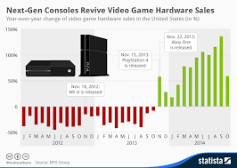 Video Game Sales Charts Chart Next Gen Consoles Revive Video Game Hardware Sales