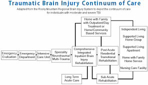 Resources Mississippi Brain Injury Assoc Of Ms