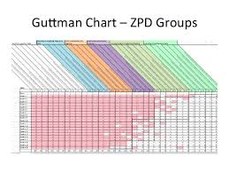 Zpd Chart H De Blasio Icsei2016 Learning Without Limits